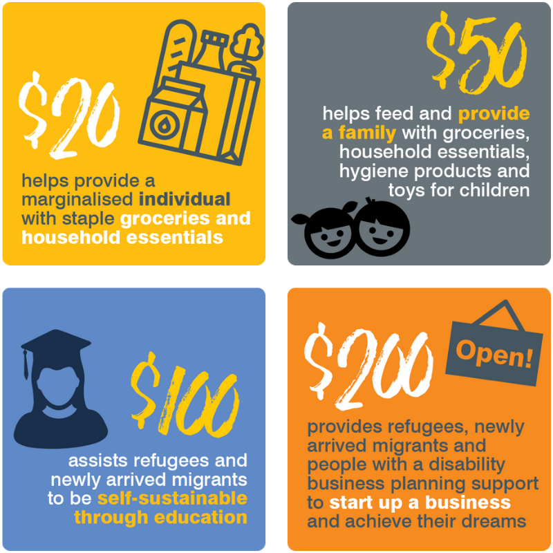 $20 helps an individual with living expenses, $50 helps a family with living expenses, $100 helps refugees and migrants to be self-sustainable via education, $200 helps refugees and migrants start up a business