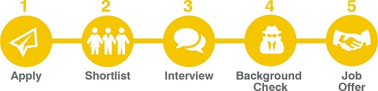 SSI job application process infographic - yellow icons showing each stage of process