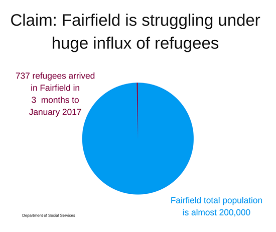 Fairfield's population is 200,000 and it has received about 737 refugees in the three months to January 2017.