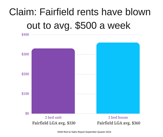 Fairfield average rents are $330 for a 2 bedroom unit and $360 for a 2 bedroom house.