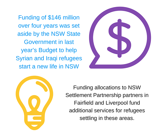 The NSW Government provided $146 million in additional funding to help refugees settle in the state.