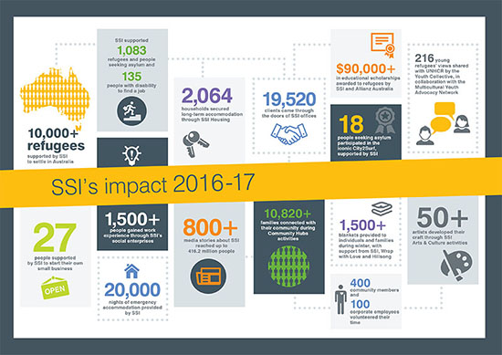 SSI Infographic Overview of Key Metrics for 2017